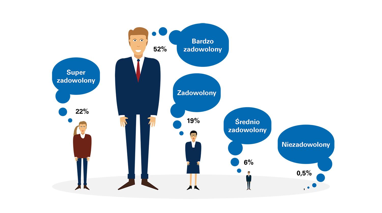 Indeks Szczęśliwości Czyli Co Motywuje Pracowników